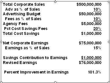 Current Economics of Advertiser's Agency Relationship